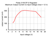 Typical maximum output current of Pololu 12V step-up/step-down voltage regulator S10V2F12.