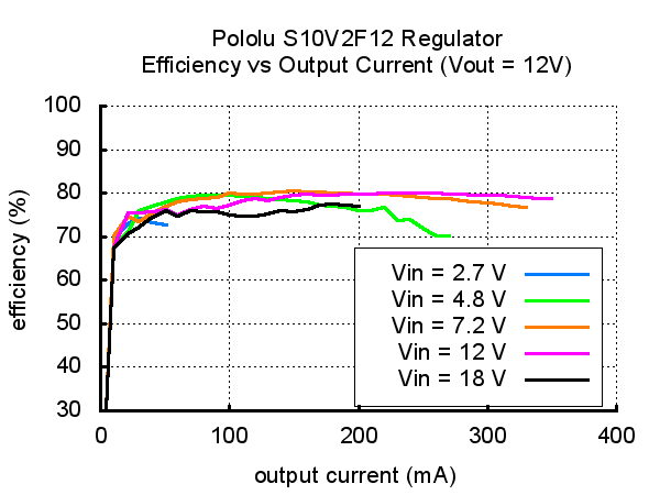 Pololu 12V Step-Up//Step-Down Voltage Regulator S10V2F12