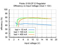 Typical efficiency of Pololu 12V step-up/step-down voltage regulator S10V2F12 vs input voltage.