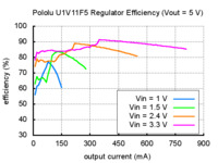 Typical efficiency of Pololu 5V step-up voltage regulator U1V11F5.