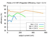 Typical efficiency of Pololu 3.3V step-up voltage regulator U1V10F3.