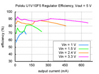 Typical efficiency of Pololu 5V step-up voltage regulator U1V10F5.