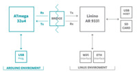 Arduino Yún Bridge library communication diagram.