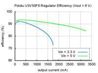 Typical efficiency of Pololu 6V step-up voltage regulator U3V50F6.