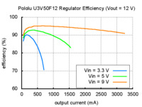 Typical efficiency of Pololu 12 V step-up voltage regulator U3V50F12.