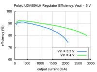 Typical efficiency of Pololu adjustable 4-12 V step-up voltage regulator U3V50ALV with VOUT set to 5 V.