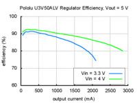 Typical efficiency of Pololu adjustable 4-12V step-up voltage regulator U3V50ALV with VOUT set to 5V.