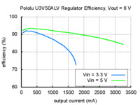Typical efficiency of Pololu adjustable 4-12 V step-up voltage regulator U3V50ALV with VOUT set to 6 V.