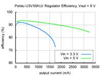 Typical efficiency of Pololu adjustable 4-12V step-up voltage regulator U3V50ALV with VOUT set to 6V.