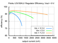Typical efficiency of Pololu adjustable 4-12 V step-up voltage regulator U3V50ALV with VOUT set to 9 V.