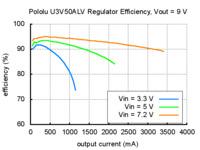 Typical efficiency of Pololu adjustable 4-12V step-up voltage regulator U3V50ALV with VOUT set to 9V.