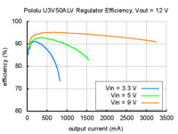 Typical efficiency of Pololu adjustable 4-12 V step-up voltage regulator U3V50ALV with VOUT set to 12 V.
