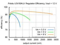 Typical efficiency of Pololu adjustable 4-12V step-up voltage regulator U3V50ALV with VOUT set to 12V.