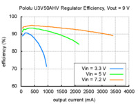 Typical efficiency of Pololu adjustable 9-30 V step-up voltage regulator U3V50AHV with VOUT set to 9 V.