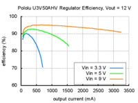 Typical efficiency of Pololu adjustable 9-30 V step-up voltage regulator U3V50AHV with VOUT set to 12 V.