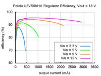 Typical efficiency of Pololu adjustable 9-30V step-up voltage regulator U3V50AHV with VOUT set to 18V.