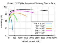 Typical efficiency of Pololu adjustable 9-30 V step-up voltage regulator U3V50AHV with VOUT set to 24 V.