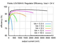 Typical efficiency of Pololu adjustable 9-30V step-up voltage regulator U3V50AHV with VOUT set to 24V.