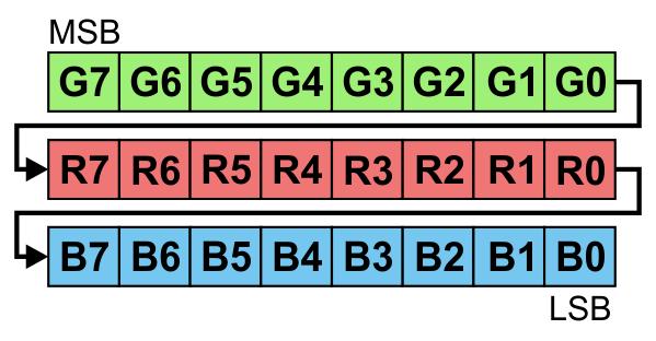 Pololu - Addressable RGB 60-LED Strip, 5V, 2m (WS2812B)