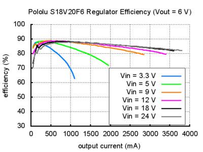 Pololu Step-Up/Step-Down Voltage Regulator S18V20F6 Efficiency