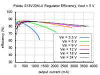 Typical efficiency of Pololu adjustable 4-12V step-up/step down voltage regulator S18V20ALV with VOUT set to 5V.