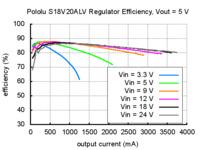 Typical efficiency of Pololu adjustable 4-12V step-up/step down voltage regulator S18V20ALV with VOUT set to 5V.