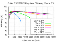 Typical efficiency of Pololu adjustable 4-12V step-up/step down voltage regulator S18V20ALV with VOUT set to 6V.