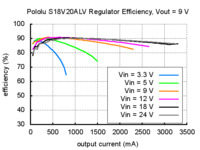 Typical efficiency of Pololu adjustable 4-12V step-up/step down voltage regulator S18V20ALV with VOUT set to 9V.
