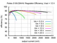 Typical efficiency of Pololu adjustable 9-30V step-up/step down voltage regulator S18V20AHV with VOUT set to 12V.