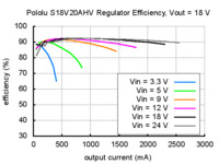 Typical efficiency of Pololu adjustable 9-30V step-up/step down voltage regulator S18V20AHV with VOUT set to 18V.