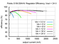 Typical efficiency of Pololu adjustable 9-30V step-up/step down voltage regulator S18V20AHV with VOUT set to 24V.