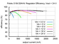 Typical efficiency of Pololu adjustable 9-30V step-up/step down voltage regulator S18V20AHV with VOUT set to 24V.