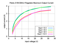 Typical maximum output current of Pololu adjustable 4-12V step-up/step-down voltage regulator S18V20ALV.