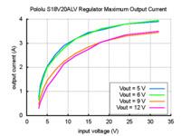 Typical maximum output current of Pololu adjustable 4-12V step-up/step-down voltage regulator S18V20ALV.