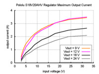 Typical maximum output current of Pololu adjustable 9-30V step-up/step-down voltage regulator S18V20AHV.