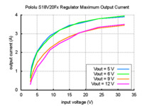 Typical maximum output current of Pololu fixed voltage step-up/step-down voltage regulators (S18V20F5, S18V20F6, S18V20F9, and S18V20F12).