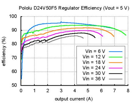 pololu 5 v 5 a step-down voltaj regülatör d24v50f5 - pl-2851 vout=5v grafik