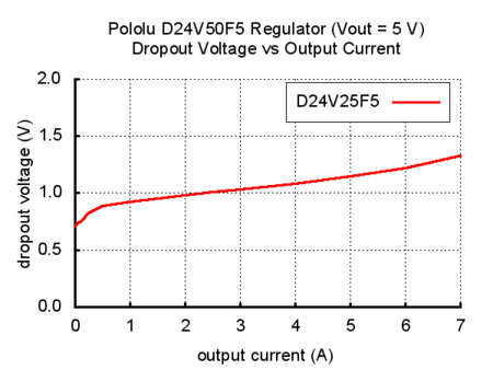 pololu 5 v 5 a step-down voltaj regülatör d24v50f5 - pl-2851 vout=5v dropout voltage vs output current grafik