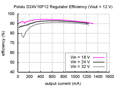 D24V10F12 Typical Efficiency Graph