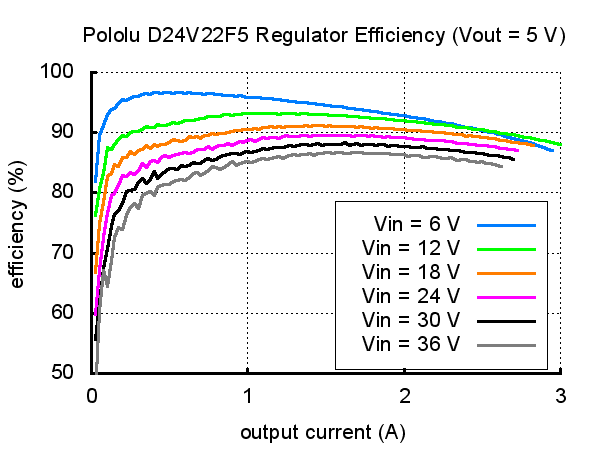 D24V22F5 Typical Efficiency Graph