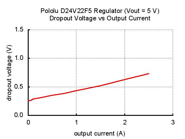 D24V22F5 Droupout Voltage Graph