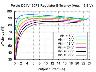 pololu d24v150f3 regülatör verimliliği vout=3.3 grafik