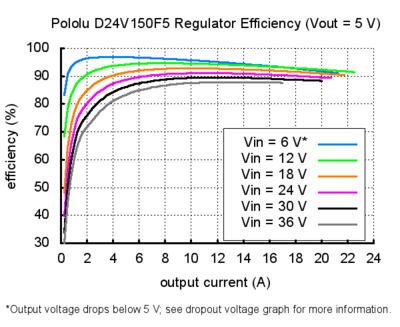 pololu d24v150f5 regülatör verimliliği vout=5v grafik