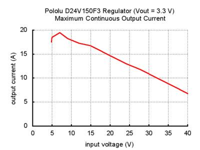 pololu d24v150f3 regülatör vout=3.3v maksimum sürekli çıkış akımı grafik