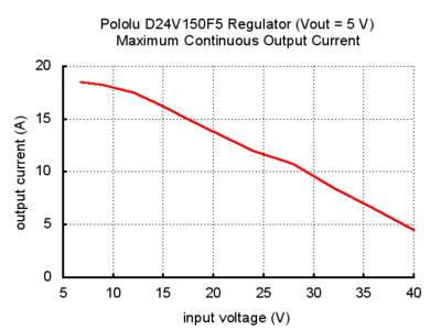pololu d24v150f5 regülatör vout=5v maksimum sürekli çıkış akımı grafik