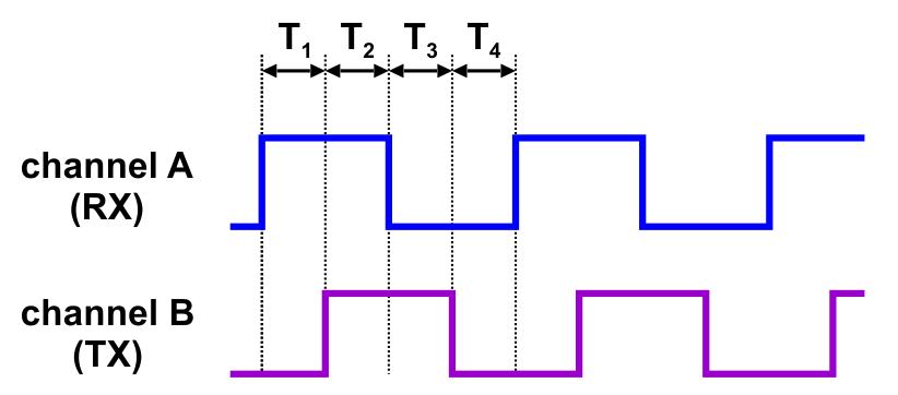 Pololu - 4 11  Setting up encoder position control