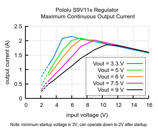 Pololu - 3 3V Step-Up/Step-Down Voltage Regulator w/ Adjustable Low