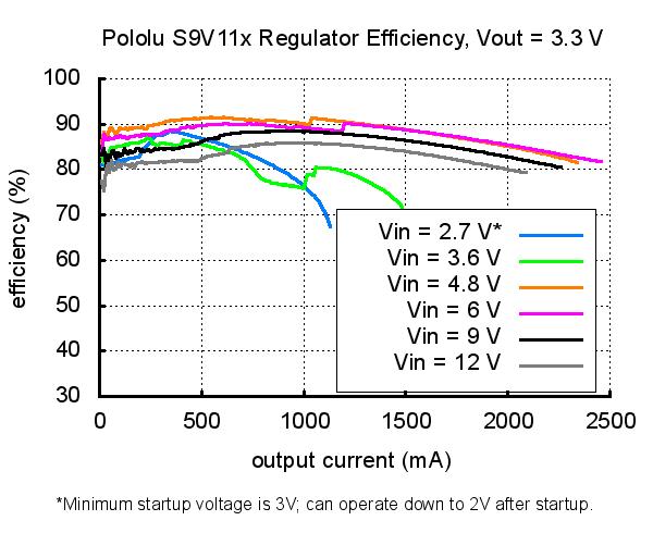 2 5-9V Fine-Adjust Step-Up/Step-Down Voltage Regulator w/ Adjustable  Low-Voltage Cutoff S9V11MACMA