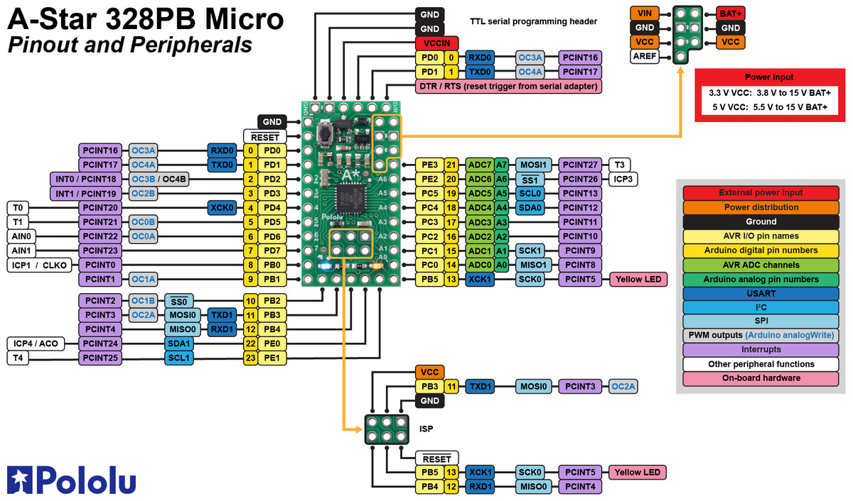 Pololu 3 A Star 328pb Micro Pinout And Components 5 Pin Relay Wiring Diagram The Is Based On Atmega328pb Avr Microcontroller From Atmel Now Part Of Microchip Most Pins Board Are Directly Connected To