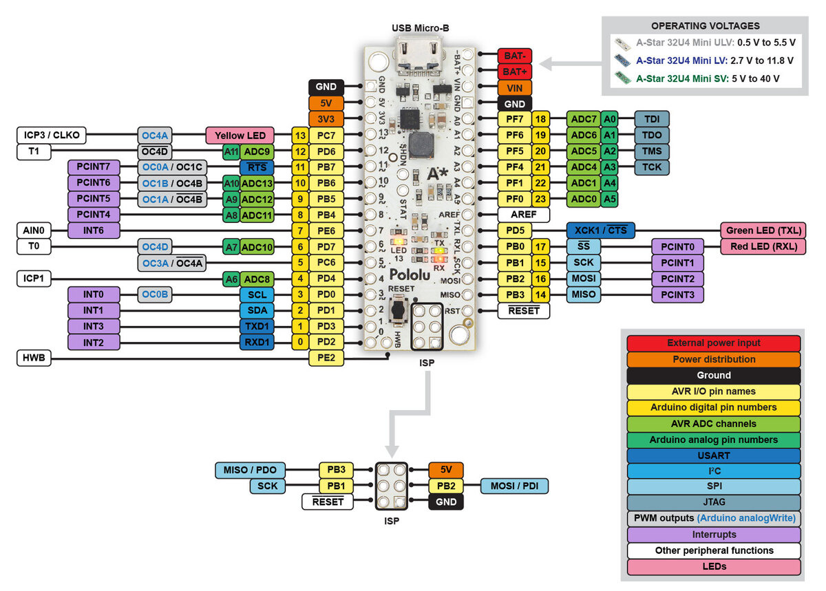 Pololu A Star 32u4 Users Guide Circuit Usb Also Power Diagram Moreover Schematic This Identifies The I O And Pins On Mini Ulv Lv Sv Versions It Is Available As Printable Pdf 223k